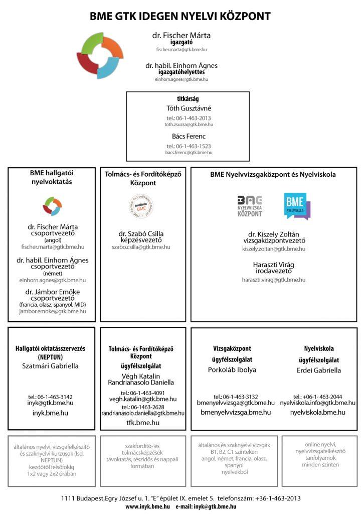 szervezeti_egysegek2021